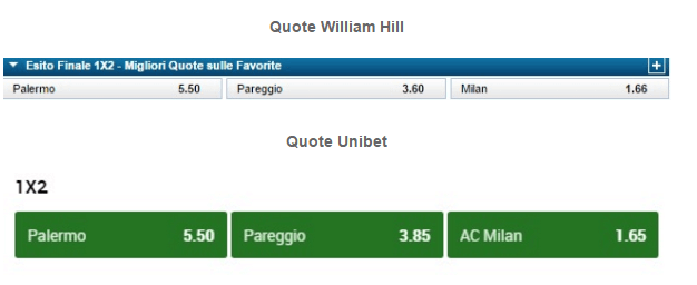 quote bet365 confronto william hill unibet
